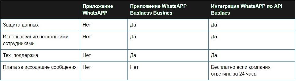 Сравнение Whatsapp